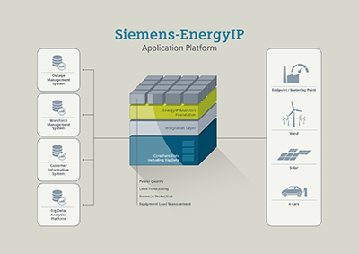 Siemens expands data analysis tool for smart metering by adding big data option