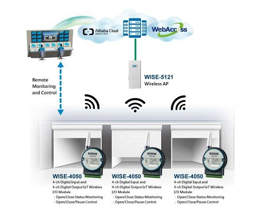 Advantech WISE-4000 Wireless Data Acquisition Module Provides IoT Cloud Monitoring